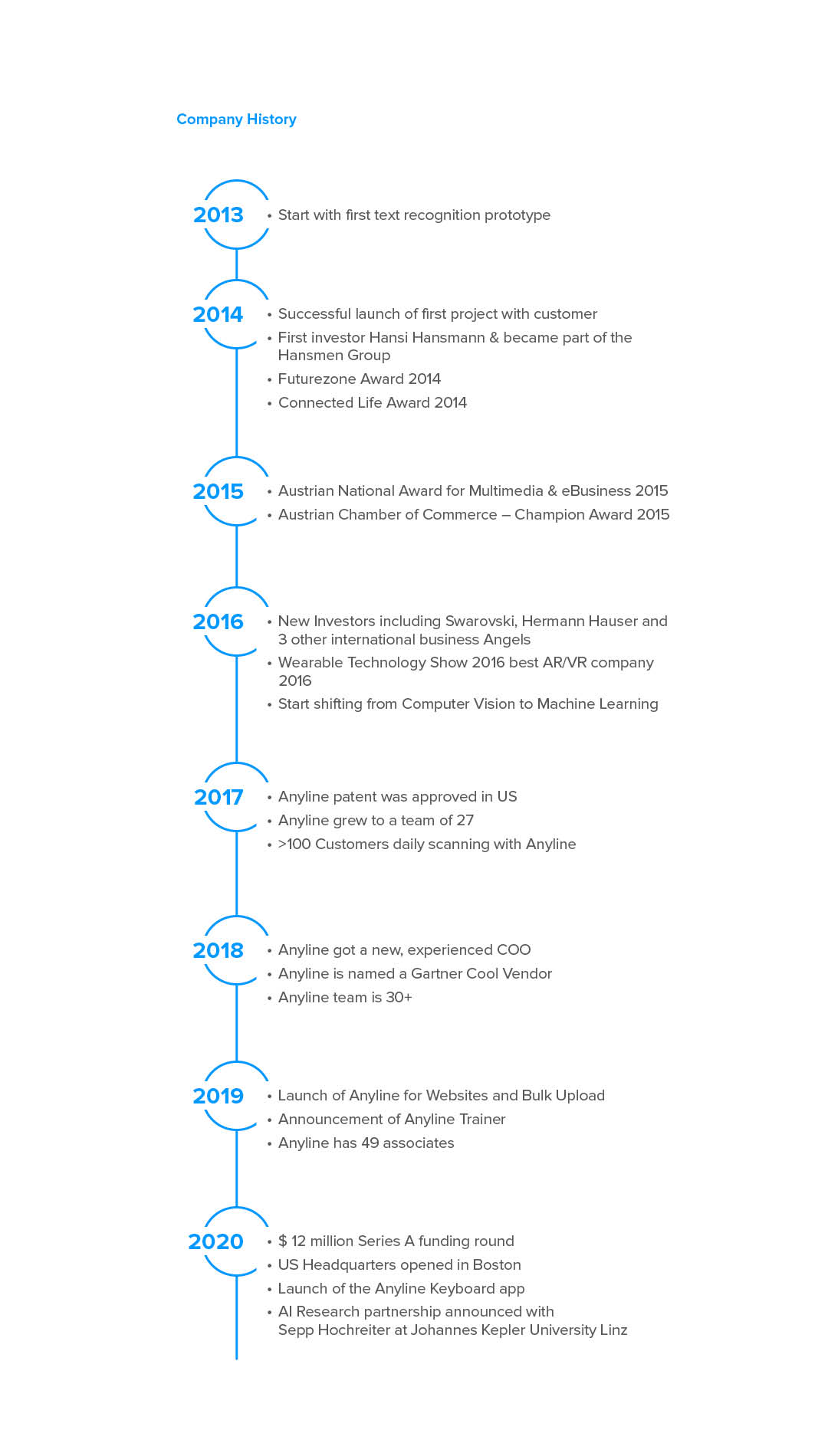 Anyline Timeline - History and Achievements of Anyline